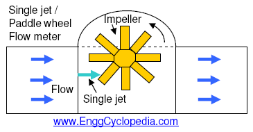 single-jet-flow-meter-schematic